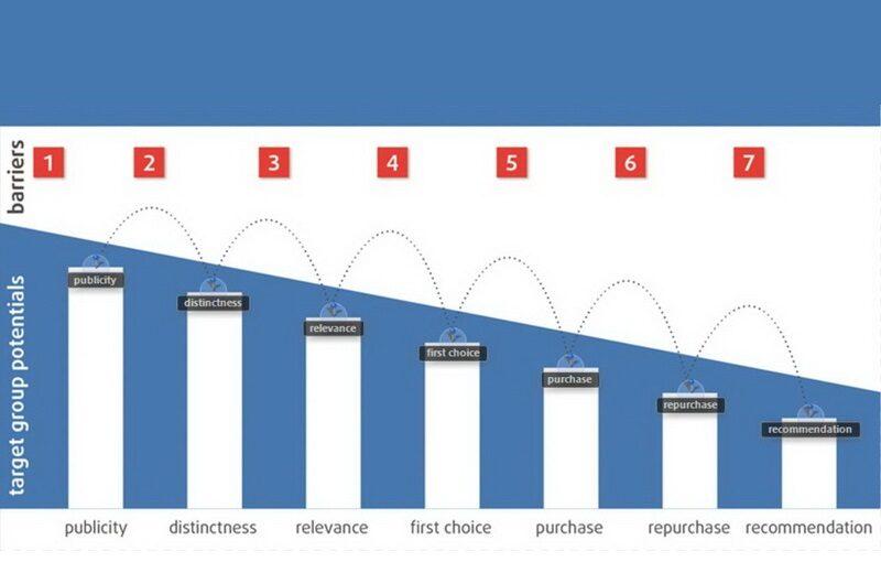 Bariery wzrostu firmy